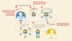kaip veikia blockchain 1